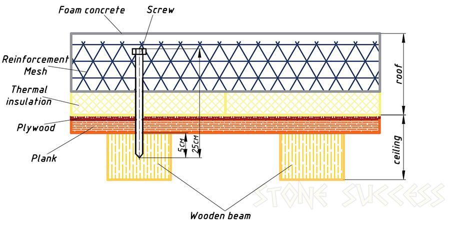 Крыша: плита перекрытия и деревянный потолок